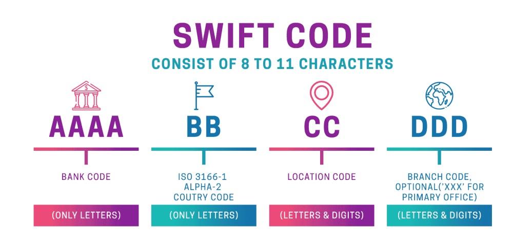 Код SWIFT